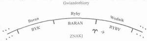 Aktualne wzajemne położenie  gwiazdozbiorów i znaków Zodiaku.